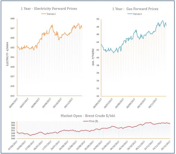 energy price graph - 05-12-2017