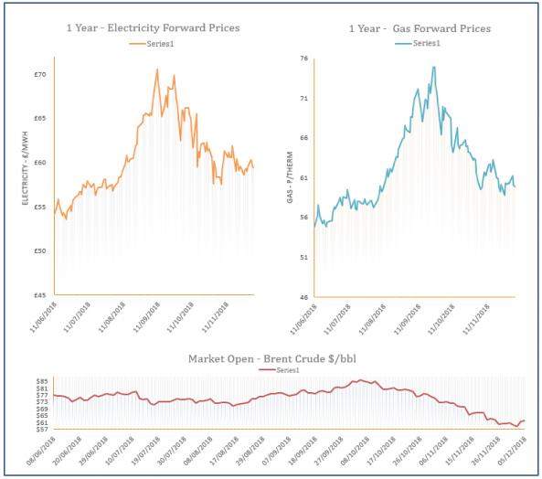 energy price graph - 05-12-2018
