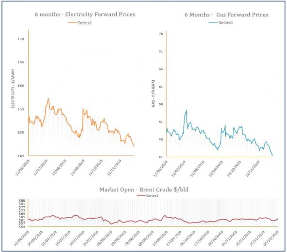 energy price graph - 05-12-2019