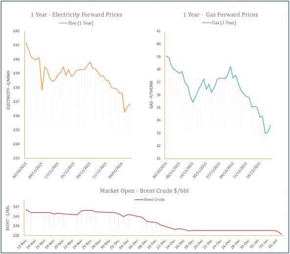 energy price graph - 06-01-2016