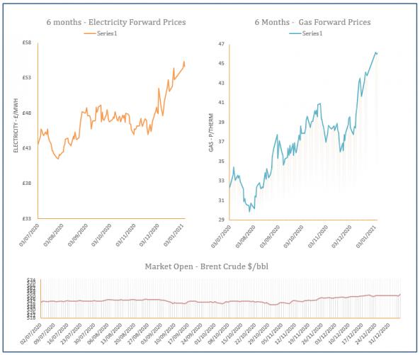 energy price graph - 06-01-2021