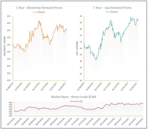 energy price graph - 06-02-2017