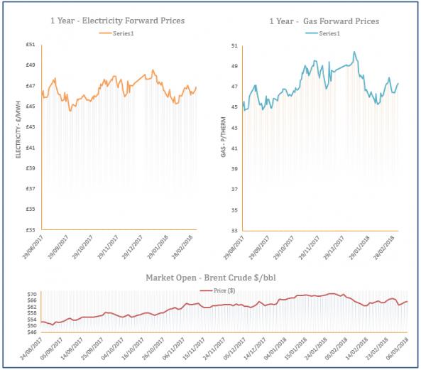 energy price graph - 06-03-2018