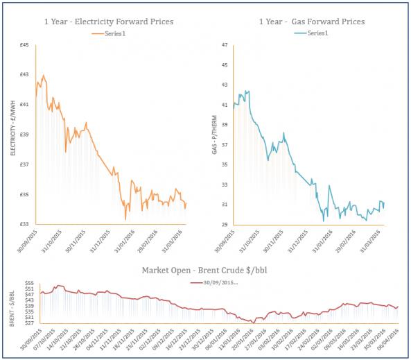 energy price graph - 06-04-2016