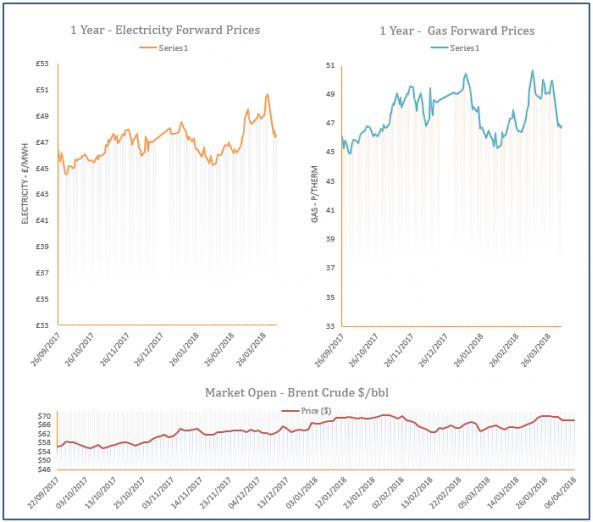 energy price graph - 06-04-2018