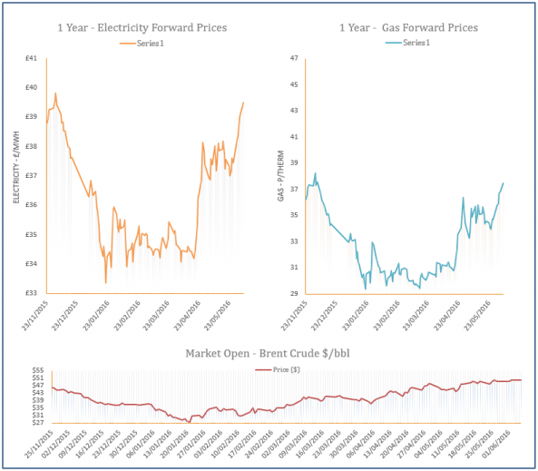 energy price graph - 06-05-2016