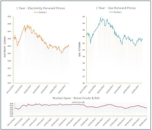 energy price graph - 06-06-2017