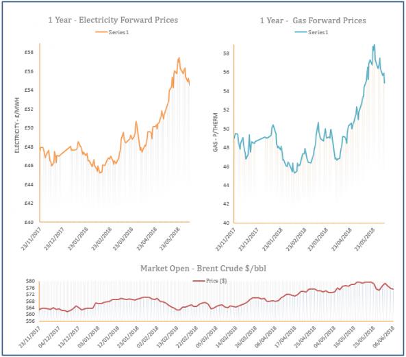 energy price graph - 06-06-2018