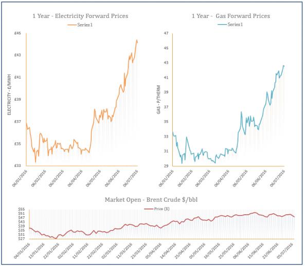 energy price graph - 06-07-2016