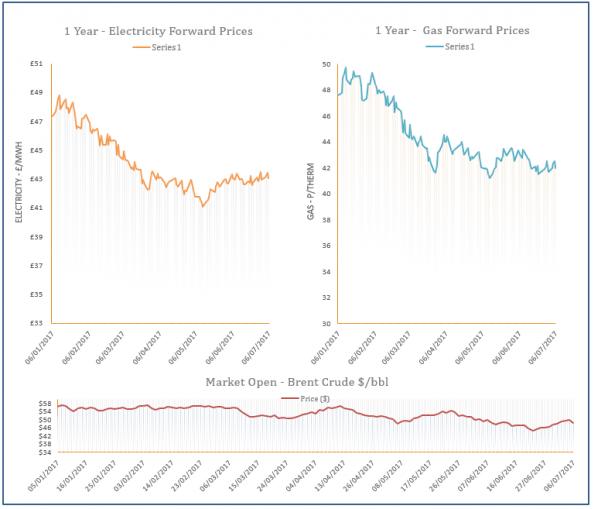 energy price graph - 06-07-2017