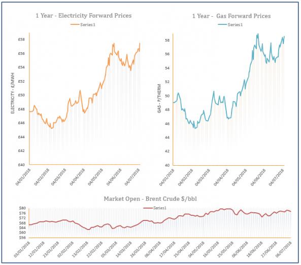 energy price graph - 06-07-2018
