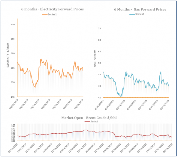 energy price graph - 06-08-2019