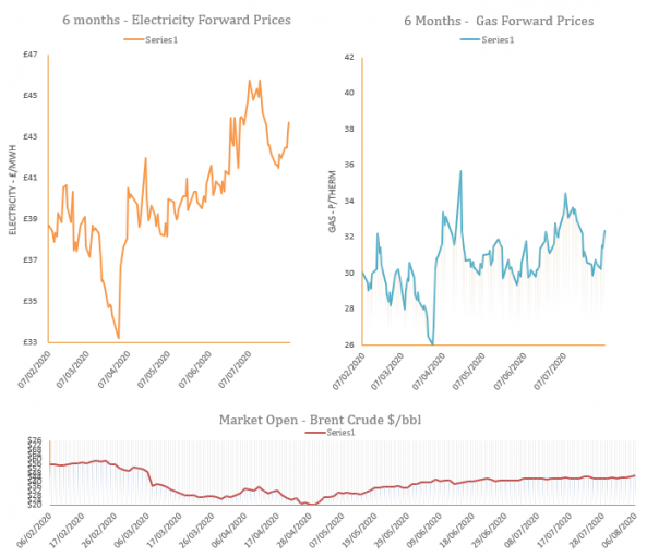 Energy Market Analysis - 06-08-2020