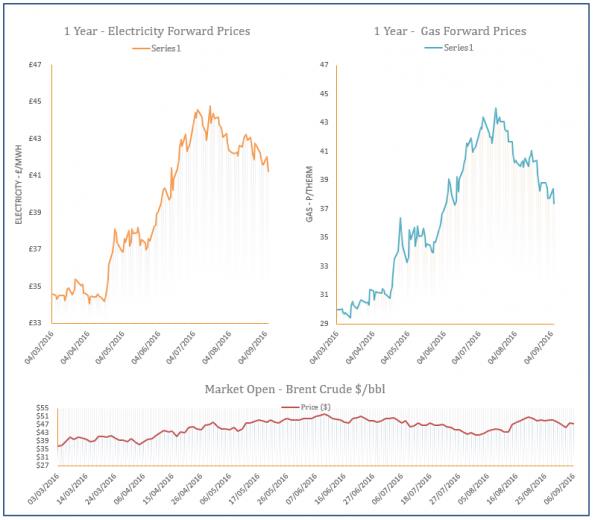 energy price graph - 06-06-2016