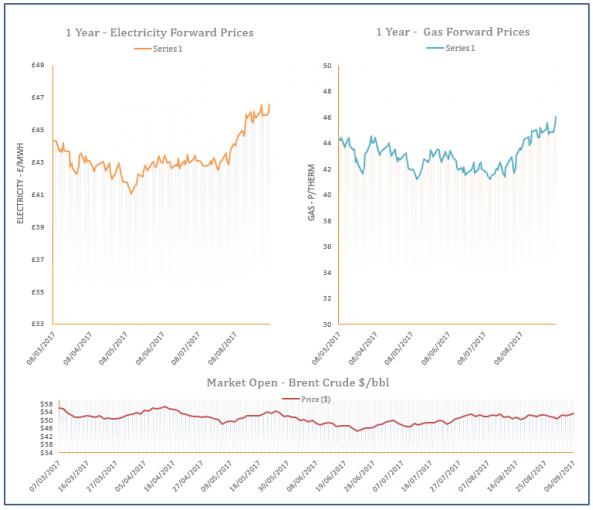 energy price graph - 06-09-2017