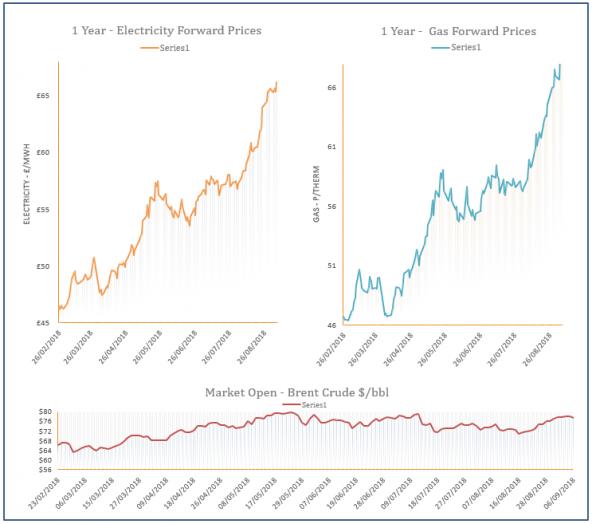 energy price graph 06-09-2018