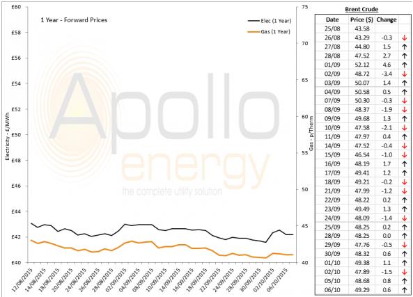 Energy Market Analysis - 06-10-2015