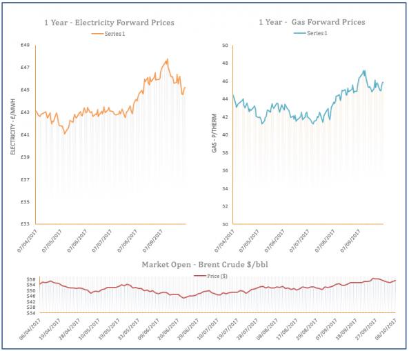 energy price graph - 06-10-2016