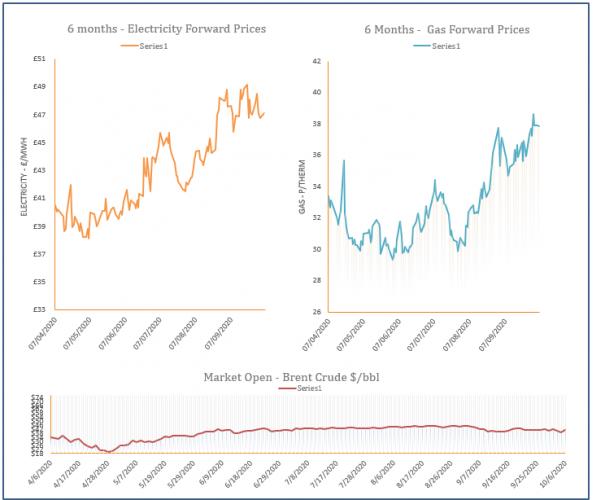 energy price graph - 06-10-2020