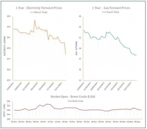 energy price graph - 06-11-2015