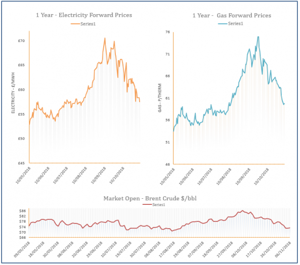 energy price graph - 06-11-2018