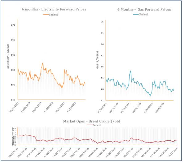 energy price graph - 06-11-2019