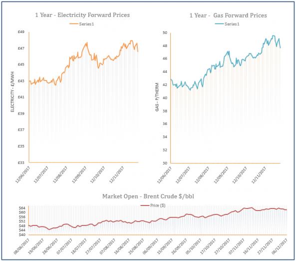 energy price graph - 06-12-2017