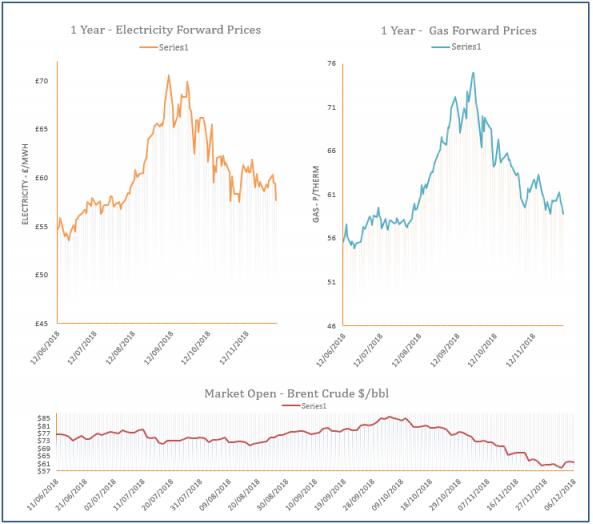 energy price graph - 06-12-2018