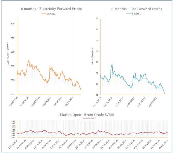energy price graph - 06-12-2019
