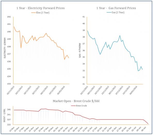 energy price graph - 07-01-2016