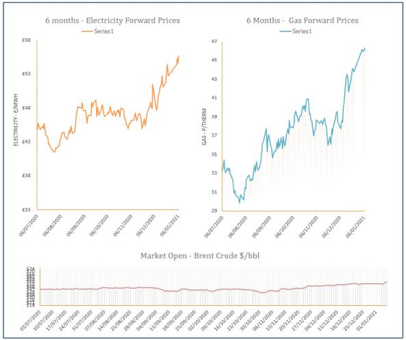 energy price graph - 07-01-2021
