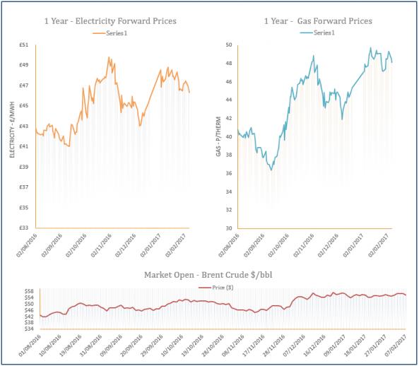 energy price graph - 07-02-2017