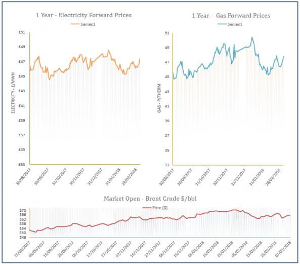 energy price graph - 07-03-2018