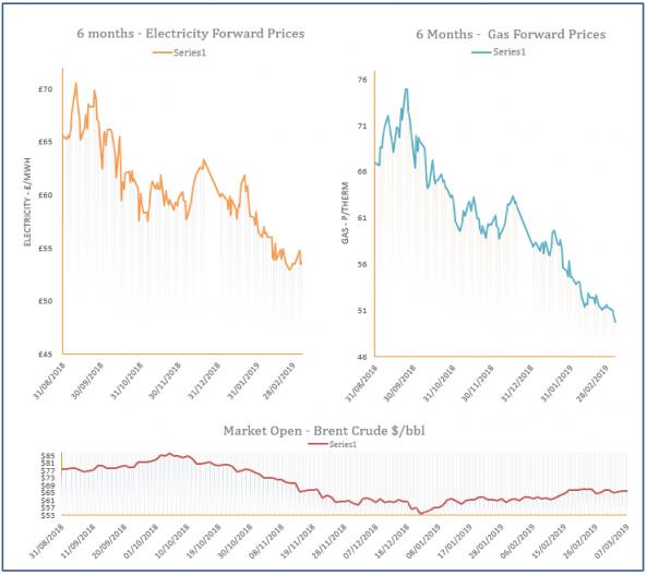 energy price graph - 07-03-2019