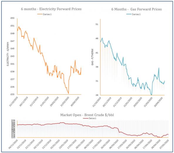 energy price graph - 07-05-2020