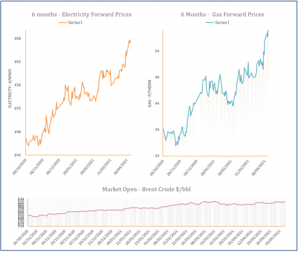 energy price graph - 07-05-2021