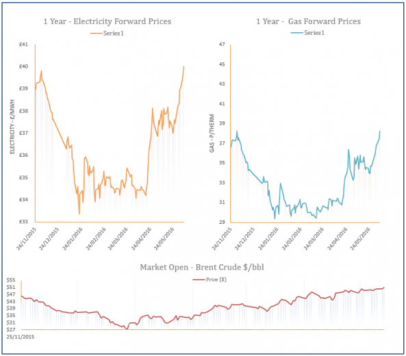 energy price graph - 07-06-2016