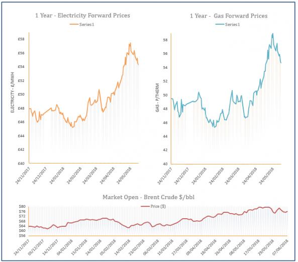 energy price graph - -07-06-18