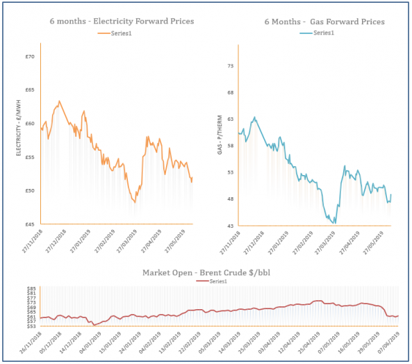energy price graph - 07-06-2019