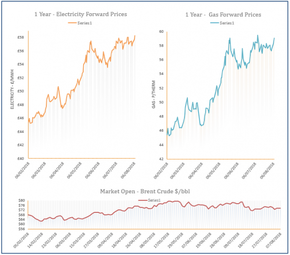 energy price graph - 07-08-2018
