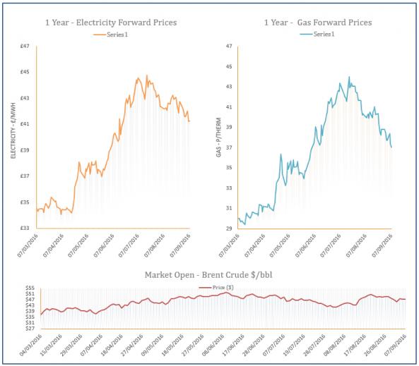 energy price graph - 07-09-2016