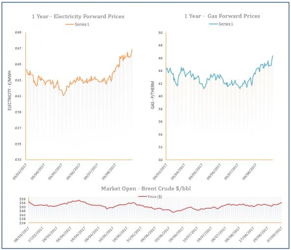 energy price graph - 07-09-2017