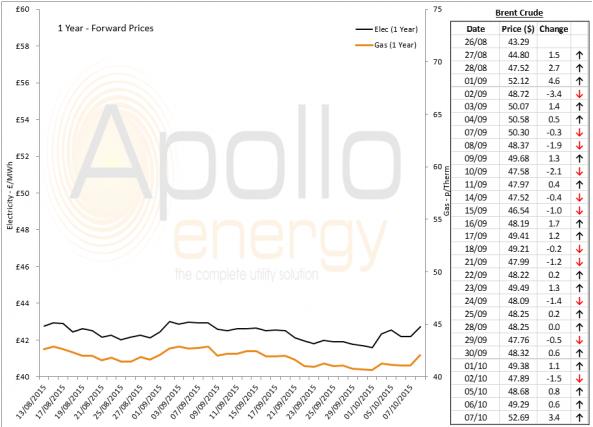 Energy Market Analysis - 07-10-2015