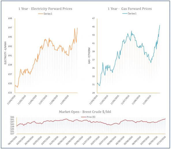 energy price graph - 07-10-2016