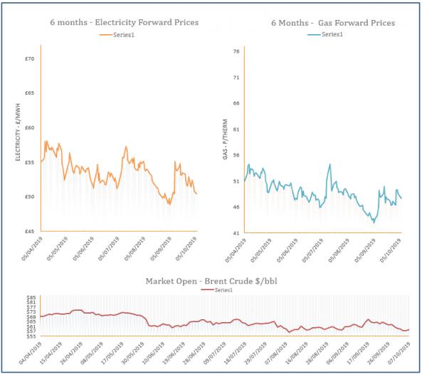 energy price graph - 07-10-2019