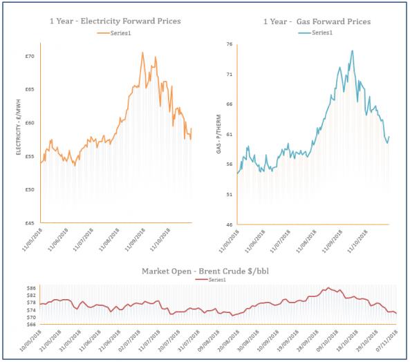 energy prices - 07-11-2018