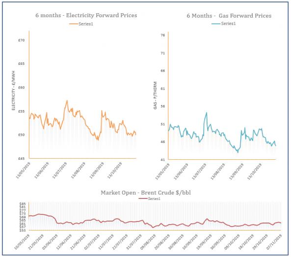 energy price graph - 07-11-2019