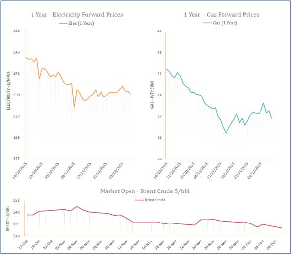 energy price graph - 07-12-2015