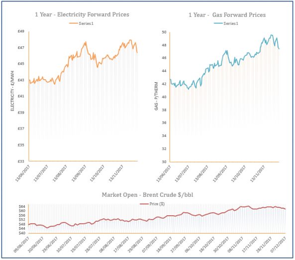 energy price graph - 07-12-2017