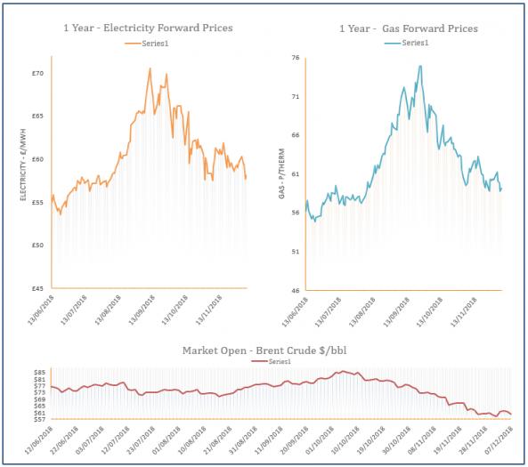 energy price graph - 07-12-2018